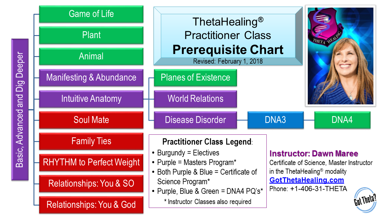 Prerequisite Chart for ThetaHealing Practitioner Certification Training. Instructed by: Dawn Maree, Certificate of Science, Master Instructor in the ThetaHealing modality
